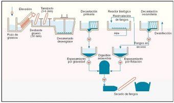métodos de tratamiento de aguas residuales